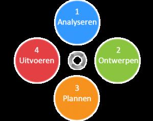 ict-project-management