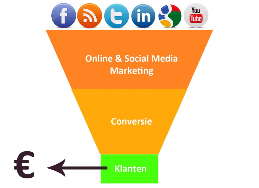 social-media-marketing-1024x746